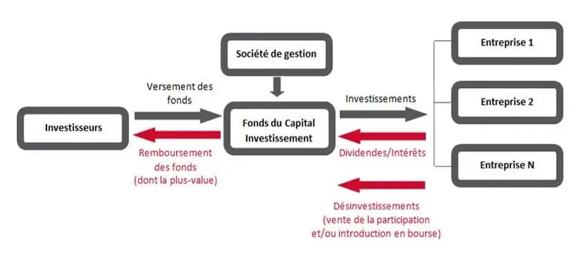 fonctionnement capital investissement - capital risque
