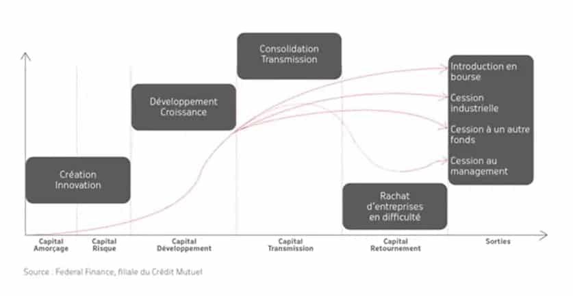 Typologie du capital investissement